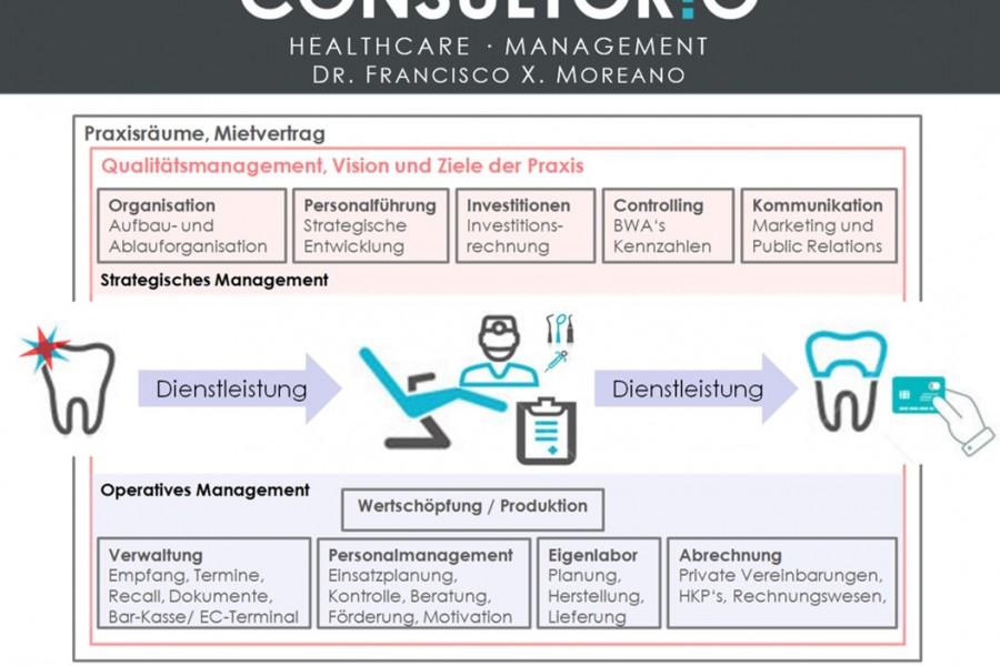 Veröffentlichungen: <br/>Unternehmensführung, Rentabilität